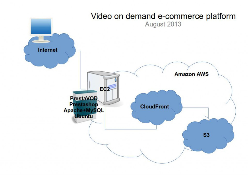 amazon aws video on demand prestashop